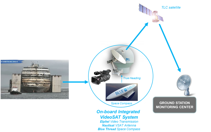 July 23rd, 2014: Blue Thread technology is helping Costa Concordia to reach its final harbour